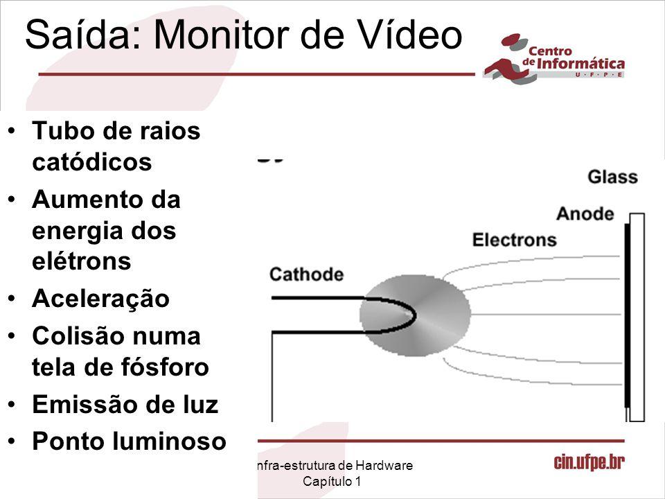 Infra-estrutura de Hardware Capítulo 1 Saída: Monitor de Vídeo Tubo de raios catódicos Aumento da energia dos elétrons Aceleração Colisão numa tela de fósforo Emissão de luz Ponto luminoso