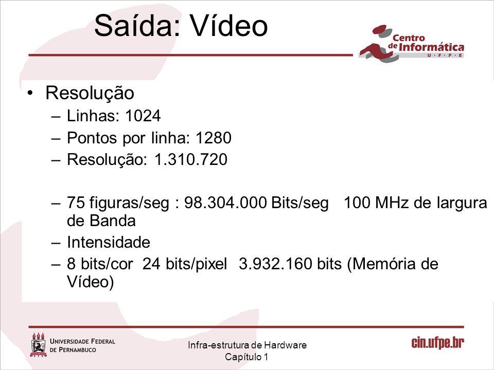 Infra-estrutura de Hardware Capítulo 1 Saída: Vídeo Resolução –Linhas: 1024 –Pontos por linha: 1280 –Resolução: 1.310.720 –75 figuras/seg : 98.304.000