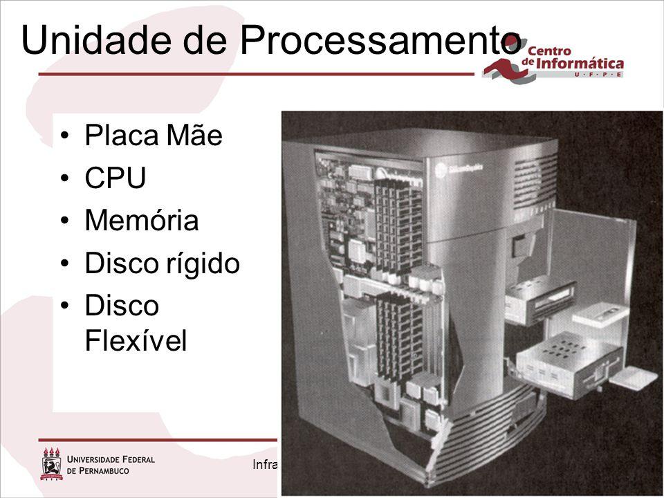 Infra-estrutura de Hardware Capítulo 1 Unidade de Processamento Placa Mãe CPU Memória Disco rígido Disco Flexível