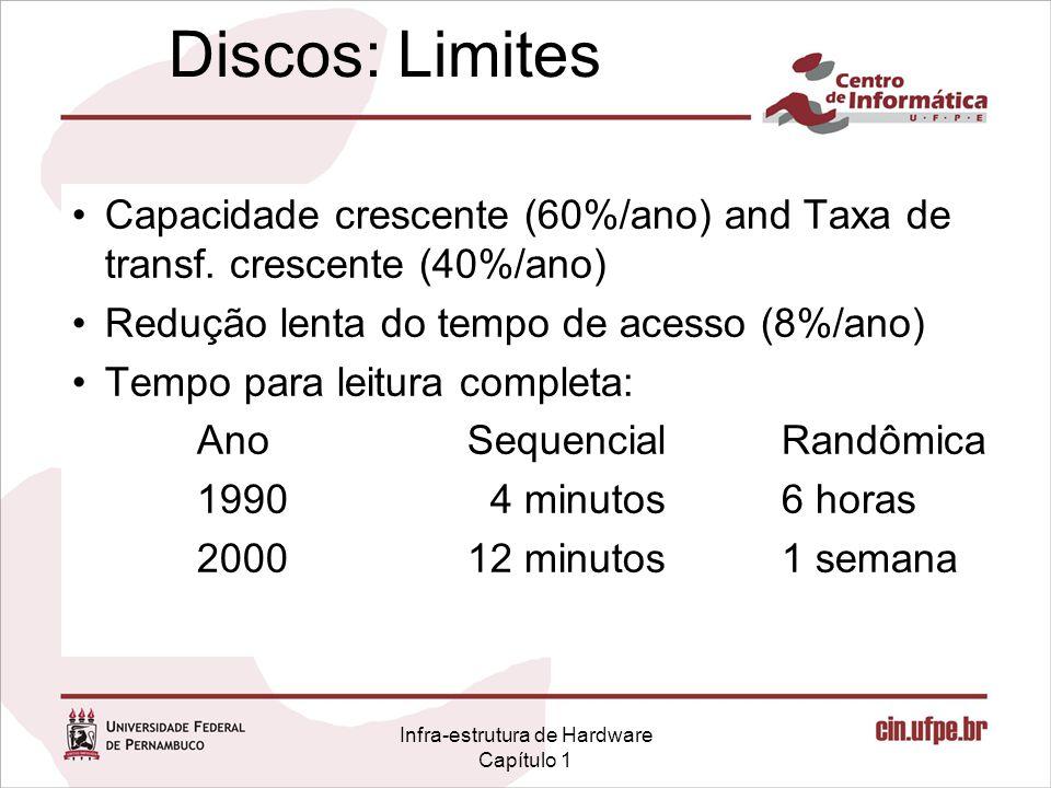 Infra-estrutura de Hardware Capítulo 1 Discos: Limites Capacidade crescente (60%/ano) and Taxa de transf. crescente (40%/ano) Redução lenta do tempo d