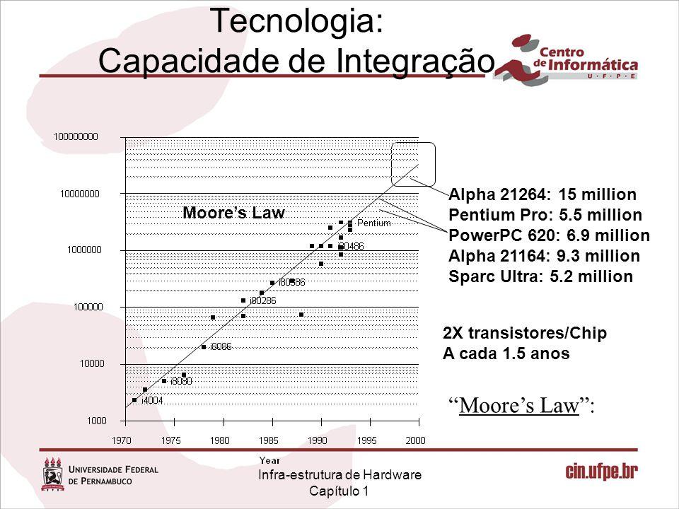 Tecnologia: Capacidade de Integração 2X transistores/Chip A cada 1.5 anos Moore's Law : Alpha 21264: 15 million Pentium Pro: 5.5 million PowerPC 620: 6.9 million Alpha 21164: 9.3 million Sparc Ultra: 5.2 million Moore's Law