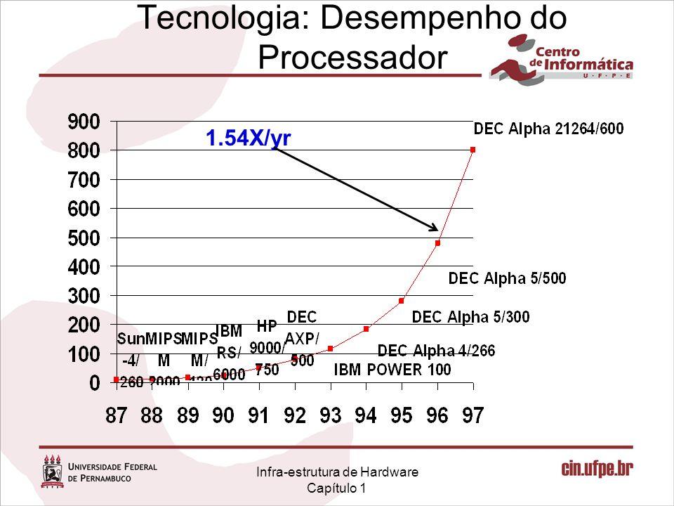 Infra-estrutura de Hardware Capítulo 1 Tecnologia: Desempenho do Processador 1.54X/yr