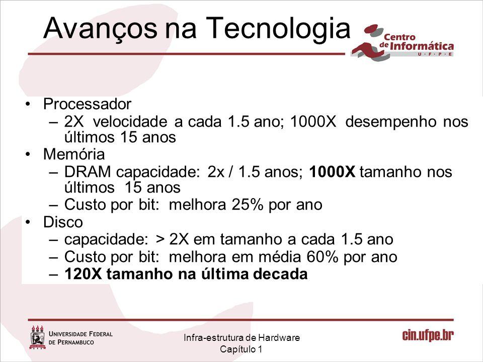 Infra-estrutura de Hardware Capítulo 1 Avanços na Tecnologia Processador –2X velocidade a cada 1.5 ano; 1000X desempenho nos últimos 15 anos Memória –