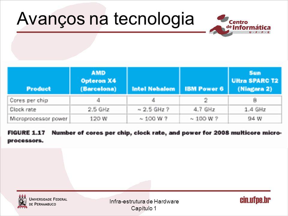 Infra-estrutura de Hardware Capítulo 1 Avanços na tecnologia