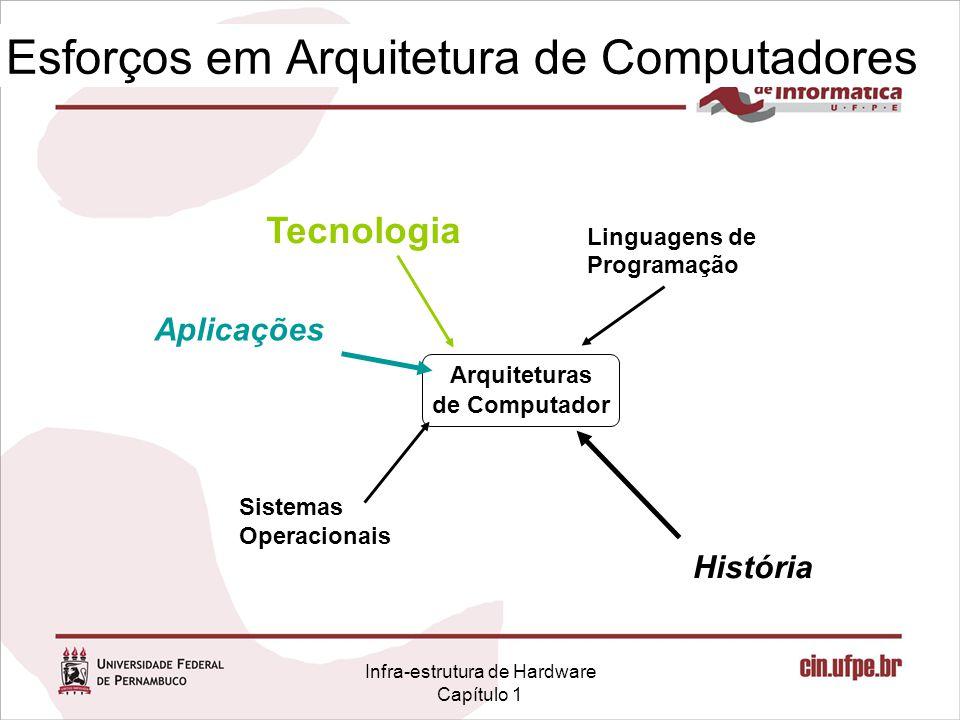 Infra-estrutura de Hardware Capítulo 1 Esforços em Arquitetura de Computadores Arquiteturas de Computador Tecnologia Linguagens de Programação Sistemas Operacionais História Aplicações