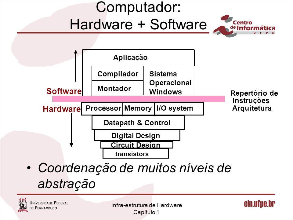 Infra-estrutura de Hardware Capítulo 1 Computador: Hardware + Software Coordenação de muitos níveis de abstração I/O systemProcessor Aplicação Repertó