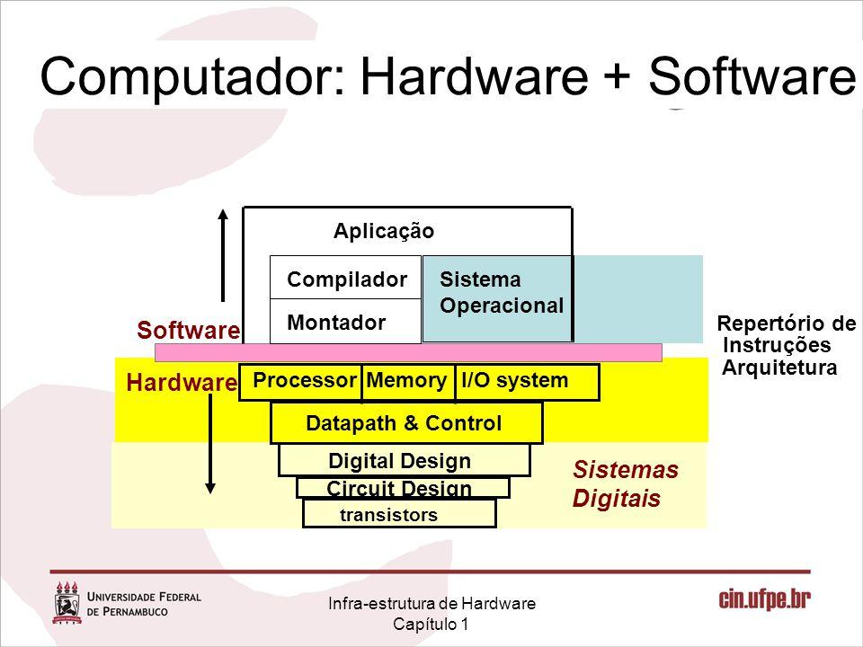 Infra-estrutura de Hardware Capítulo 1 Sistemas Digitais Computador: Hardware + Software Repertório de Instruções Arquitetura Hardware Software I/O sy