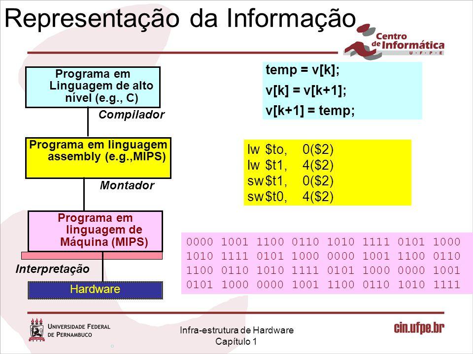 Infra-estrutura de Hardware Capítulo 1 Representação da Informação Programa em Linguagem de alto nível (e.g., C) Programa em linguagem assembly (e.g.,MIPS) Programa em linguagem de Máquina (MIPS) Hardware Compilador Montador Interpretação temp = v[k]; v[k] = v[k+1]; v[k+1] = temp; lw$to,0($2) lw$t1,4($2) sw$t1,0($2) sw$t0,4($2) 0000 1001 1100 0110 1010 1111 0101 1000 1010 1111 0101 1000 0000 1001 1100 0110 1100 0110 1010 1111 0101 1000 0000 1001 0101 1000 0000 1001 1100 0110 1010 1111 °°°°