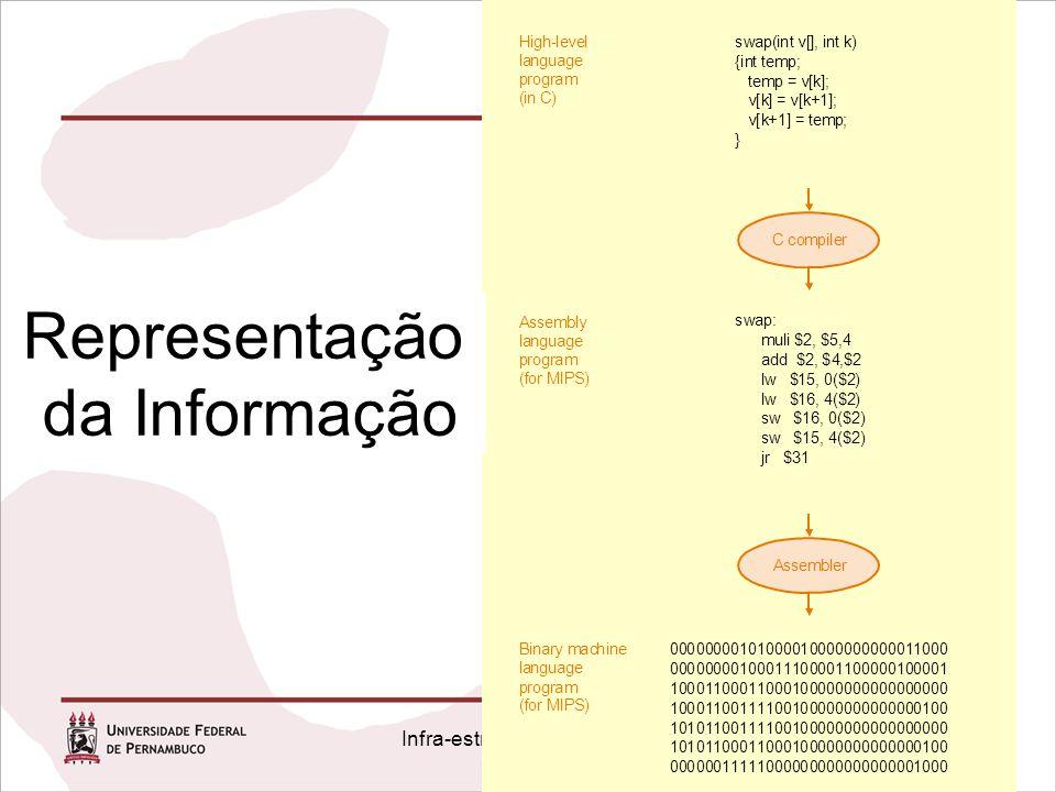 Infra-estrutura de Hardware Capítulo 1 gram (in C) Representação da Informação
