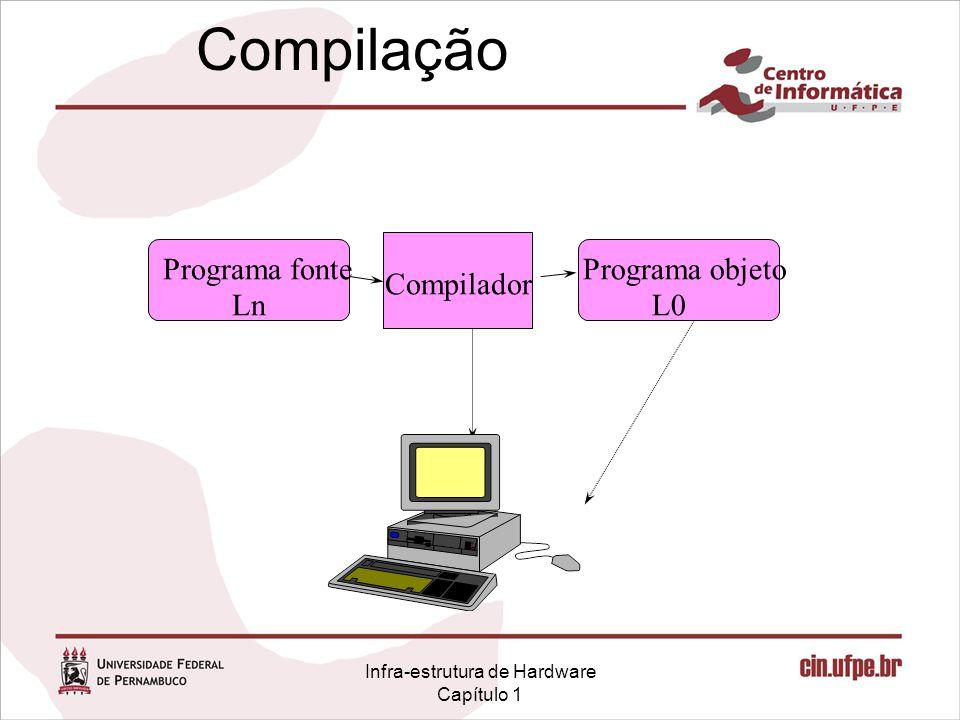 Infra-estrutura de Hardware Capítulo 1 Compilação Programa objeto L0 Programa fonte Ln Compilador