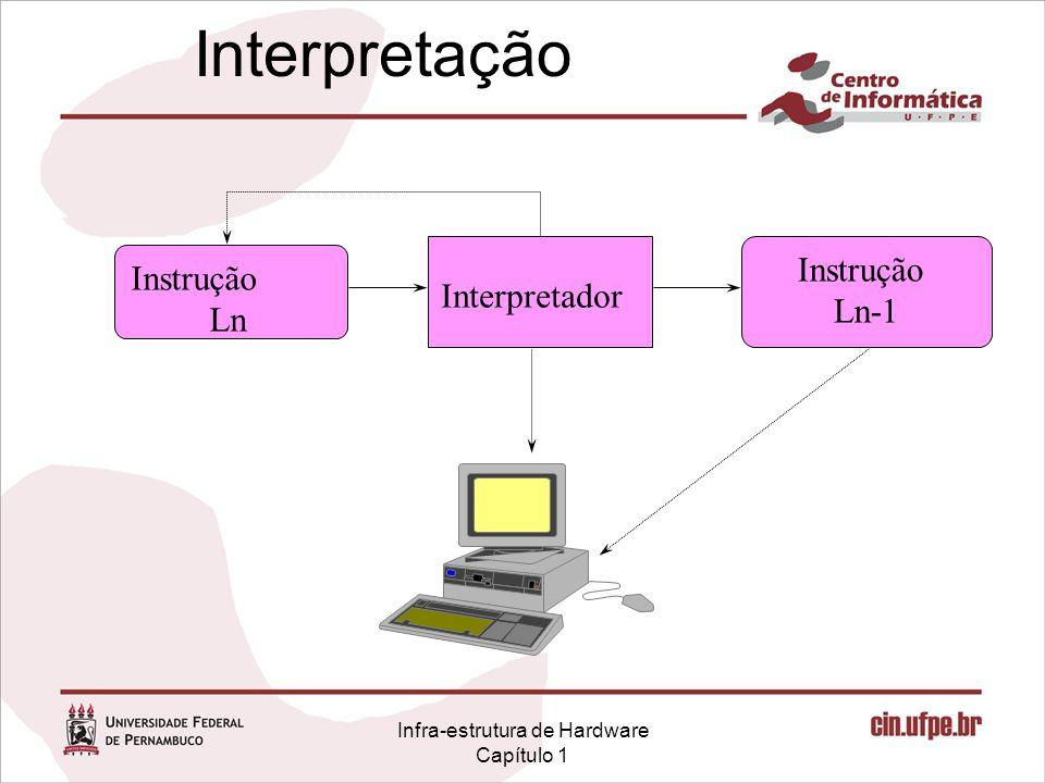 Infra-estrutura de Hardware Capítulo 1 Interpretação Instrução Ln Interpretador Instrução Ln-1