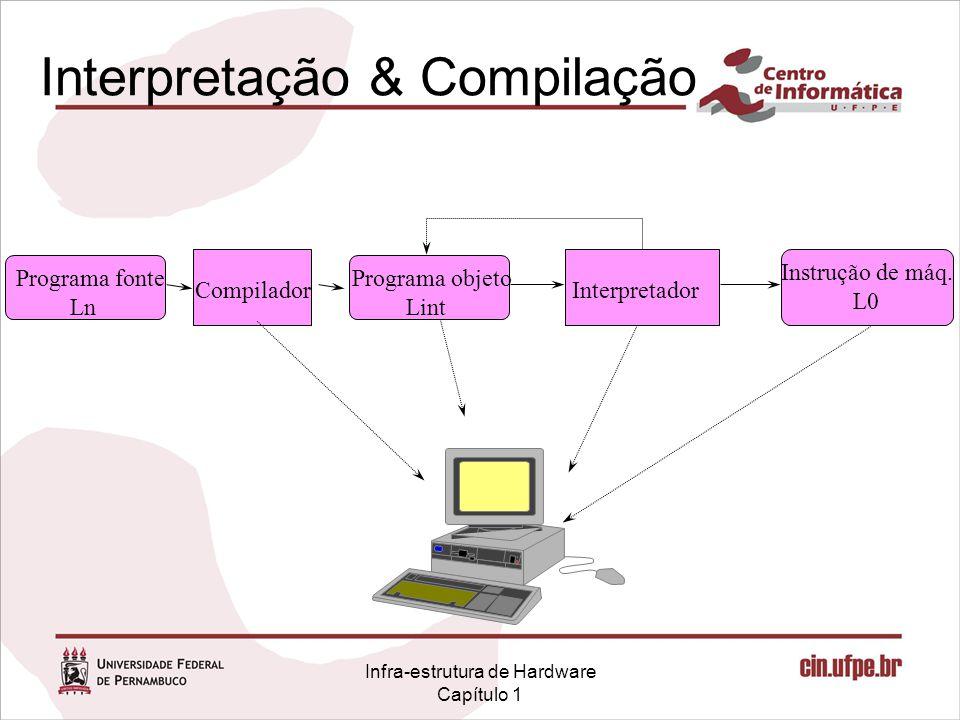 Infra-estrutura de Hardware Capítulo 1 Interpretação & Compilação Interpretador Instrução de máq. L0 Programa objeto Lint Programa fonte Ln Compilador
