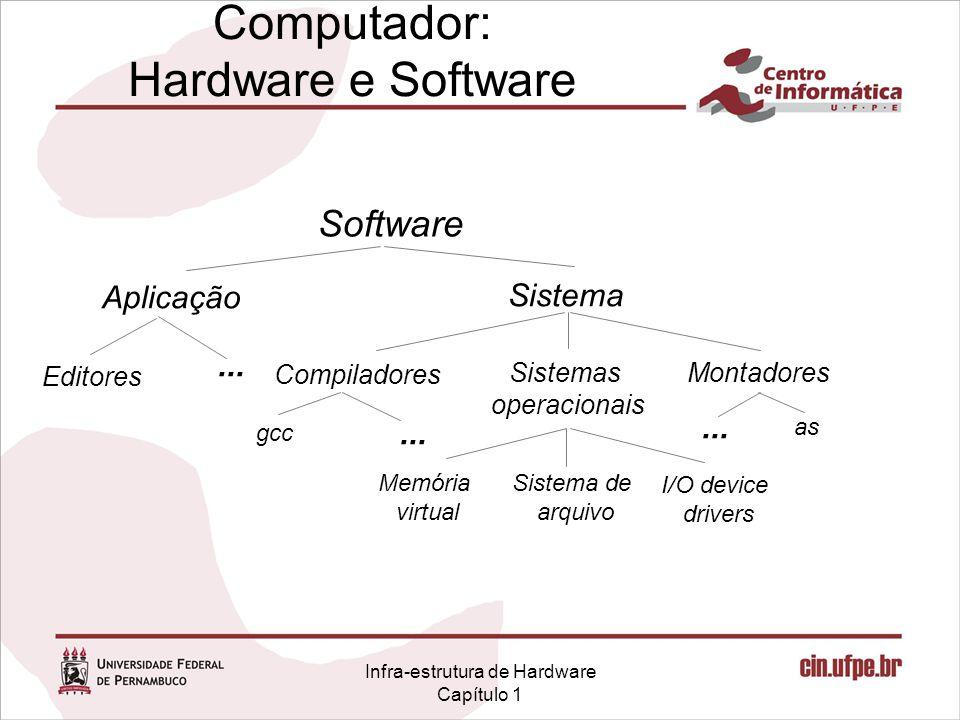 Infra-estrutura de Hardware Capítulo 1 Computador: Hardware e Software Software Aplicação Sistema Editores Compiladores Sistemas operacionais Montadores Memória virtual Sistema de arquivo I/O device drivers gcc as...
