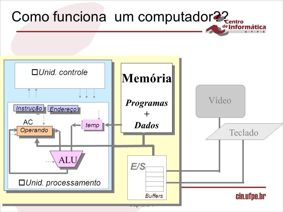 Infra-estrutura de Hardware Capítulo 1 Como funciona um computador?? Vídeo Teclado Memória Programas + Dados E/S Buffers Reg. ALU Endereço Instrução o