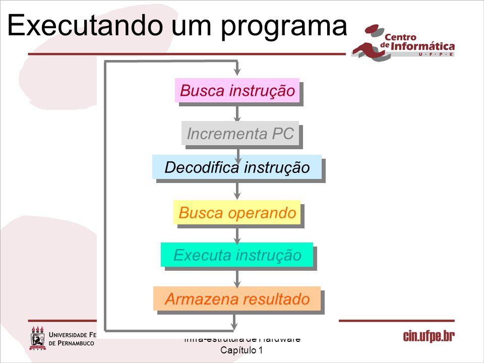 Infra-estrutura de Hardware Capítulo 1 Executando um programa Busca instrução Executa instrução Busca operando Decodifica instrução Armazena resultado