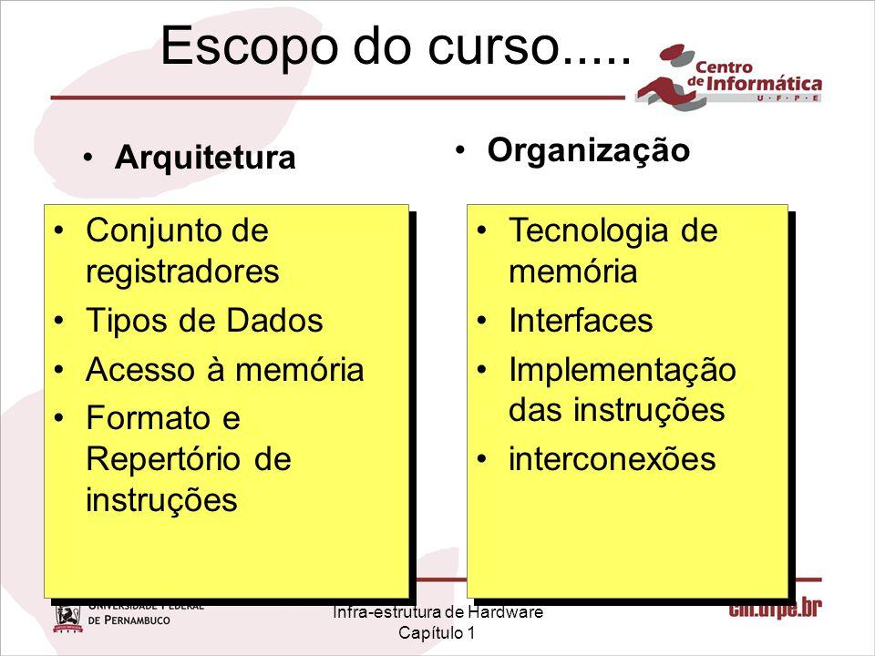 Infra-estrutura de Hardware Capítulo 1 Escopo do curso..... Conjunto de registradores Tipos de Dados Acesso à memória Formato e Repertório de instruçõ