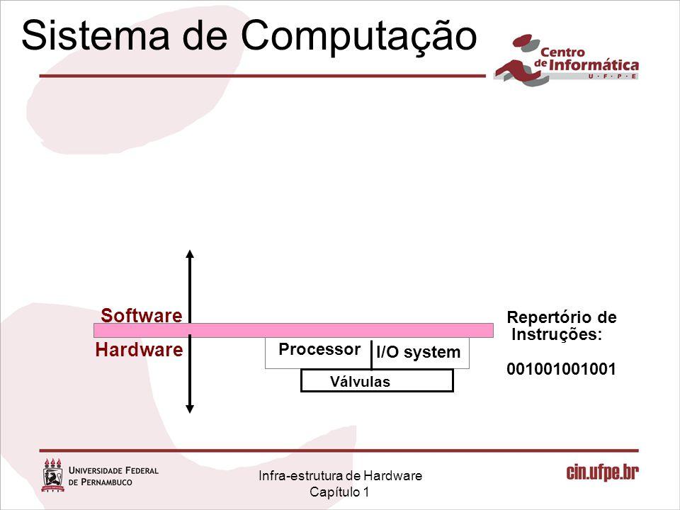 Infra-estrutura de Hardware Capítulo 1 Sistema de Computação I/O system Processor Repertório de Instruções: 001001001001 Válvulas Hardware Software