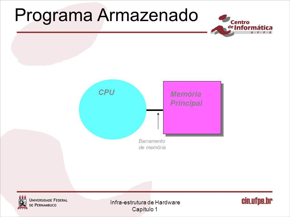 Infra-estrutura de Hardware Capítulo 1 Programa Armazenado CPU Memória Principal Barramento de memória