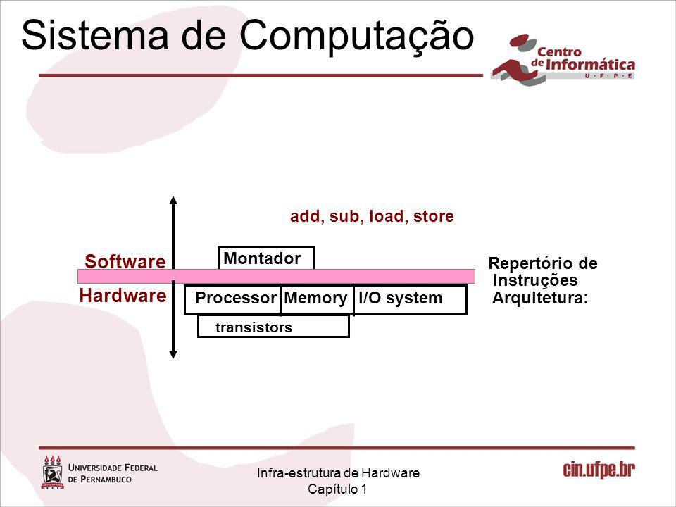 Infra-estrutura de Hardware Capítulo 1 Sistema de Computação I/O systemProcessor Repertório de Instruções Arquitetura: transistors Memory Hardware Software Montador add, sub, load, store