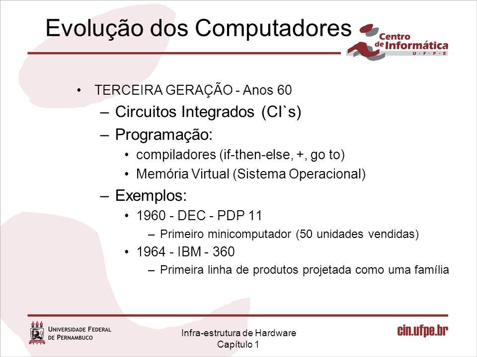 Infra-estrutura de Hardware Capítulo 1 TERCEIRA GERAÇÃO - Anos 60 –Circuitos Integrados (CI`s) –Programação: compiladores (if-then-else, +, go to) Memória Virtual (Sistema Operacional) –Exemplos: 1960 - DEC - PDP 11 –Primeiro minicomputador (50 unidades vendidas) 1964 - IBM - 360 –Primeira linha de produtos projetada como uma família Evolução dos Computadores