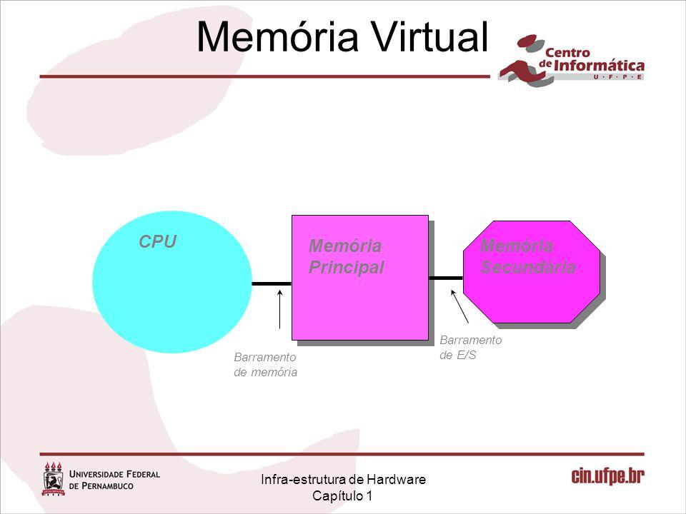 Infra-estrutura de Hardware Capítulo 1 Memória Virtual CPU Memória Principal Memória Secundária Barramento de memória Barramento de E/S