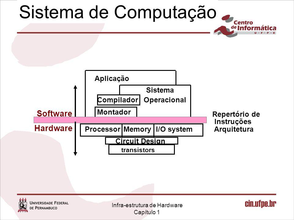 Infra-estrutura de Hardware Capítulo 1 Sistema de Computação I/O systemProcessor Compilador Sistema Operacional Aplicação Circuit Design Repertório de Instruções Arquitetura transistors Memory Hardware Software Montador