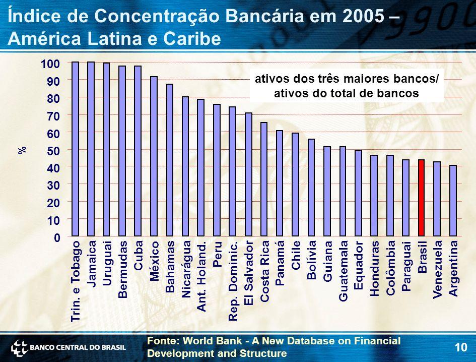 10 Índice de Concentração Bancária em 2005 – América Latina e Caribe % 0 10 20 30 40 50 60 70 80 90 100 Trin.