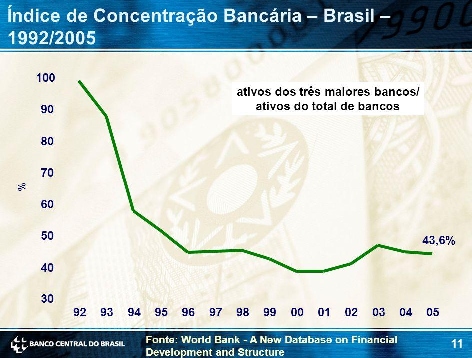 11 Índice de Concentração Bancária – Brasil – 1992/2005 30 40 50 60 70 80 90 100 9293949596979899000102030405 % Fonte: World Bank - A New Database on Financial Development and Structure ativos dos três maiores bancos/ ativos do total de bancos 43,6%