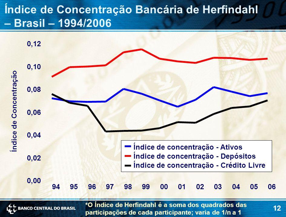 12 Índice de Concentração Bancária de Herfindahl – Brasil – 1994/2006 0,00 0,02 0,04 0,06 0,08 0,10 0,12 94959697989900010203040506 Índice de Concentração Índice de concentração - Ativos Índice de concentração - Depósitos Índice de concentração - Crédito Livre *O Índice de Herfindahl é a soma dos quadrados das participações de cada participante; varia de 1/n a 1