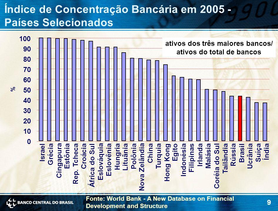 9 Índice de Concentração Bancária em 2005 - Países Selecionados % 0 10 20 30 40 50 60 70 80 90 100 Israel Grécia Cingapura Estônia Rep.