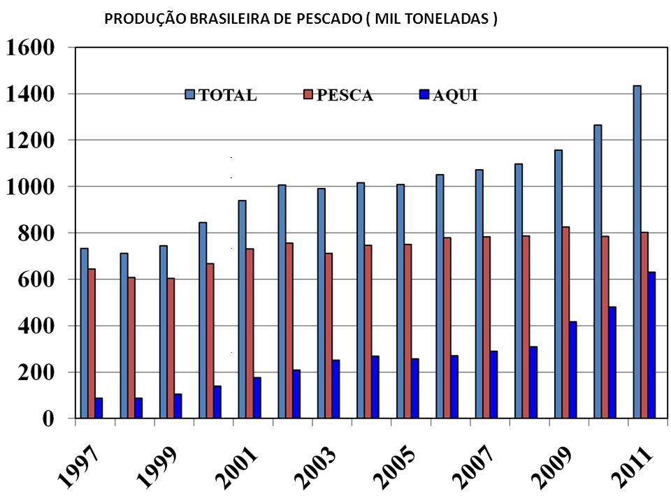 Norte94.578,00 Nordeste134.292,60 Sudeste86.837,00 Sul153.674,50 Centro-Oeste75.107,90 Brasil544.490,00 28% 25% 17% 16% Produção da Aquicultura Continental /por Região 14% AQUICULTURA ESTADO 20032013TCR ACRE 1.59910.500600 AMAPA 2741.800556 AMAZONAS 3.30821.500598 PARA 2.1626.600205 RONDONIA 3.97135.000781 RORAIMA 1.3009.800653 TOCANTINS 1.79613.500712 MATO GROSSO 15.83551.000269 MARANHAO 7802.800259 TOTAL 31.016139.000348 MPA, 2011 IBAMA,2004, MPA, 2012, SEPA,2013