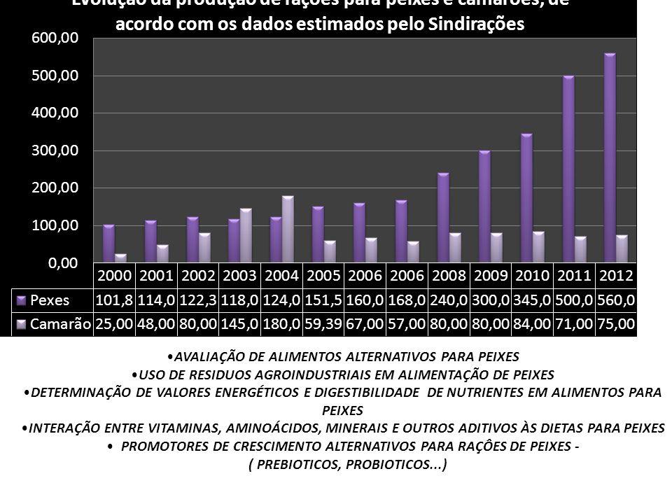 AVALIAÇÃO DE ALIMENTOS ALTERNATIVOS PARA PEIXES USO DE RESIDUOS AGROINDUSTRIAIS EM ALIMENTAÇÃO DE PEIXES DETERMINAÇÃO DE VALORES ENERGÉTICOS E DIGESTI