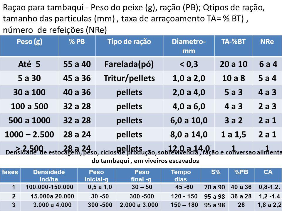 Peso (g)% PBTipo de raçãoDiametro- mm TA-%BTNRe Até 555 a 40Farelada(pó)< 0,320 a 10 6 a 4 5 a 3045 a 36Tritur/pellets1,0 a 2,010 a 85 a 4 30 a 10040
