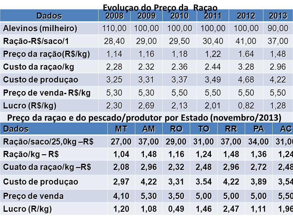 Dados200820092010201120122013 Alevinos (milheiro) 110,00100,00100,00100,00100,0090,00 Ração-R$/saco/128,4029,0029,5030,4041,0037,00 Preço da ração(R$/