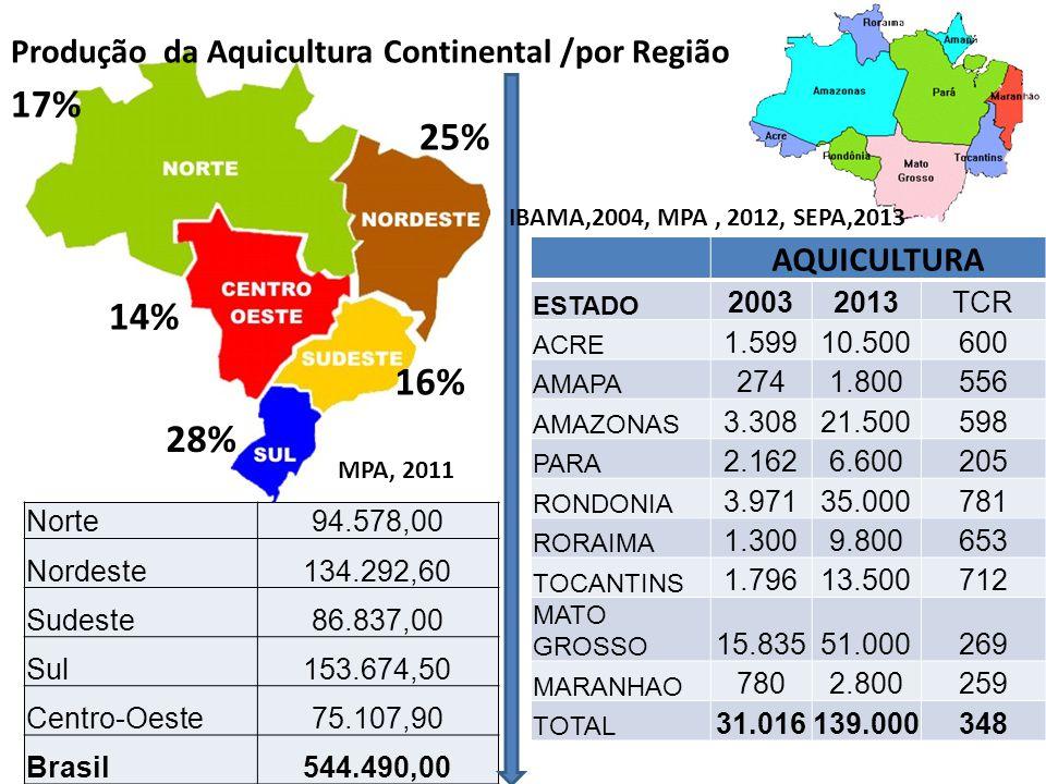 Norte94.578,00 Nordeste134.292,60 Sudeste86.837,00 Sul153.674,50 Centro-Oeste75.107,90 Brasil544.490,00 28% 25% 17% 16% Produção da Aquicultura Contin