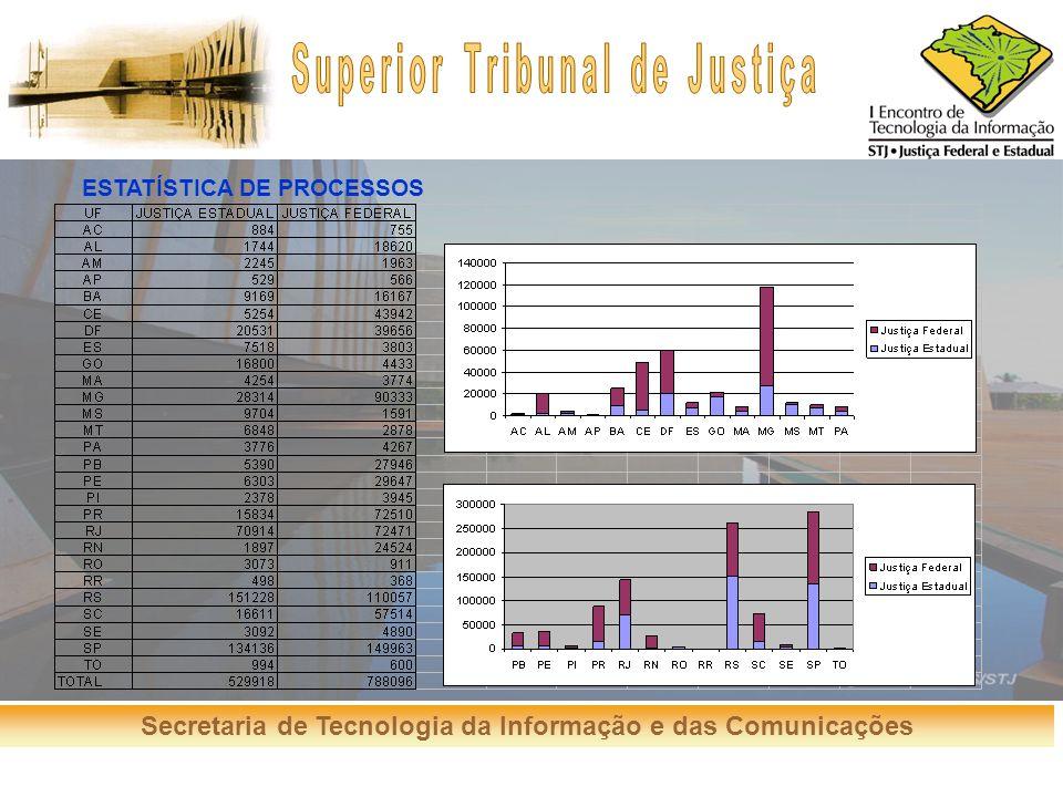 Secretaria de Tecnologia da Informação e das Comunicações ESTATÍSTICA DE PROCESSOS