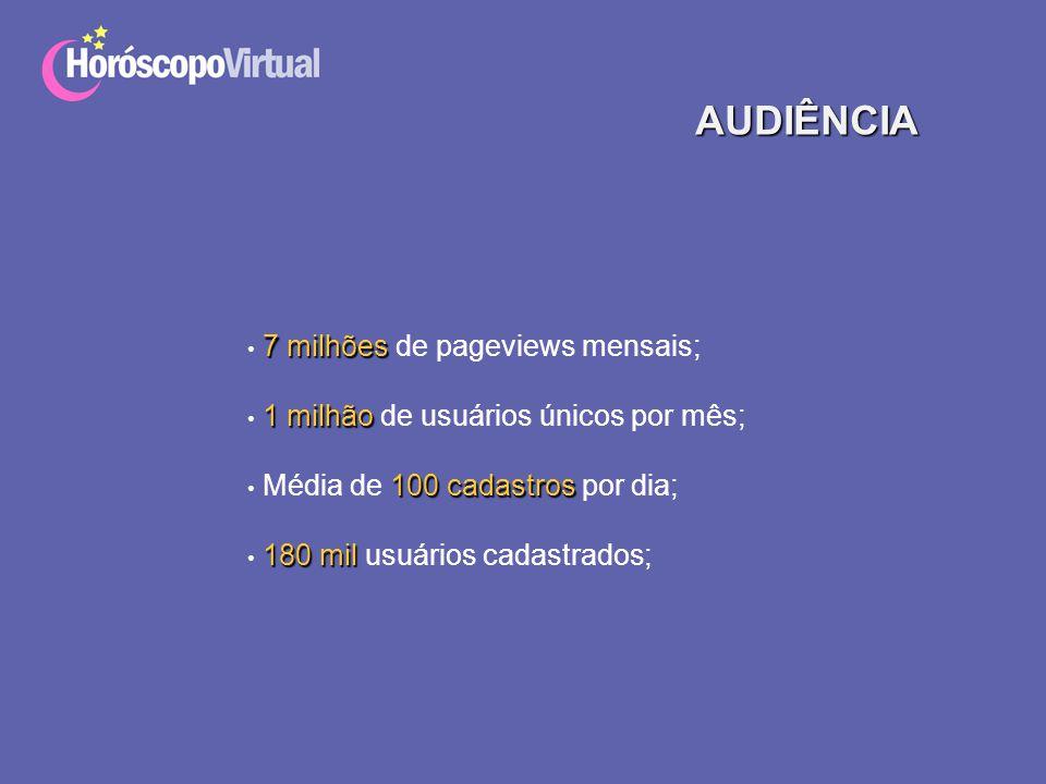 AUDIÊNCIA 7 milhões 7 milhões de pageviews mensais; 1 milhão 1 milhão de usuários únicos por mês; 100 cadastros Média de 100 cadastros por dia; 180 mi