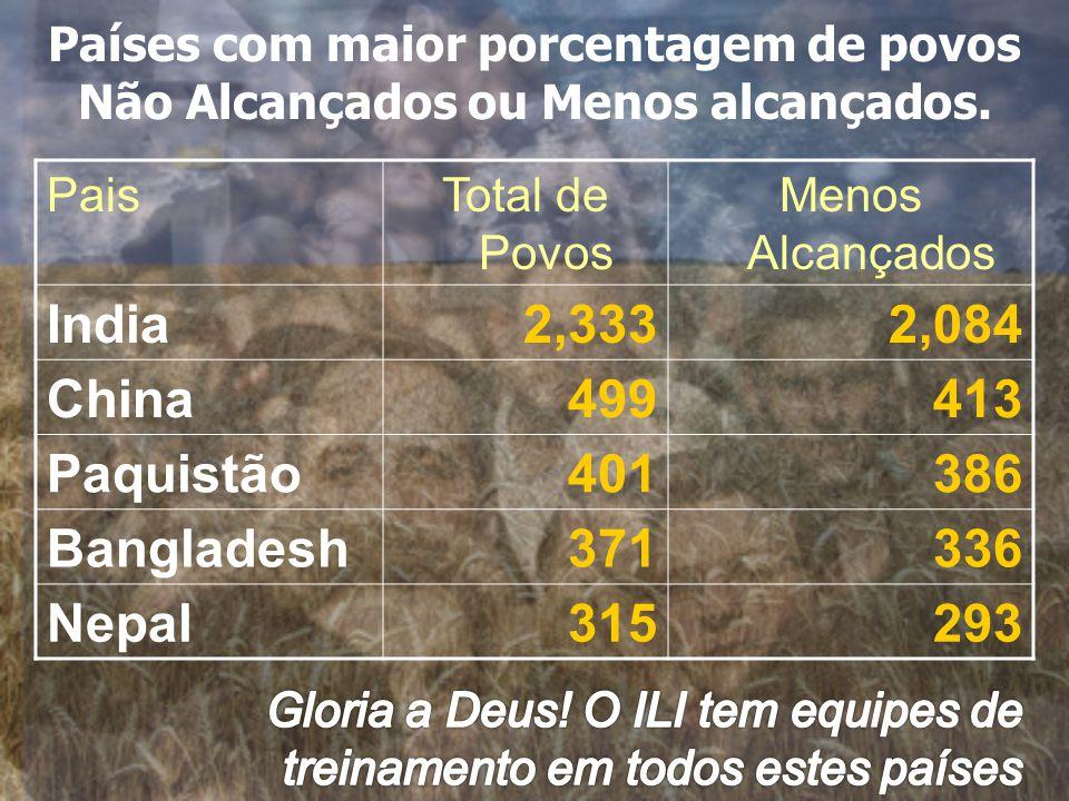 Países com maior porcentagem de povos Não Alcançados ou Menos alcançados.