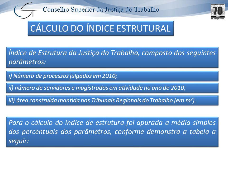 Conselho Superior da Justiça do Trabalho LEVANTAMENTO DAS NECESSIDADES DADOS ADEQUADOS LEVANTAMENTO DAS NECESSIDADES DADOS ADEQUADOS