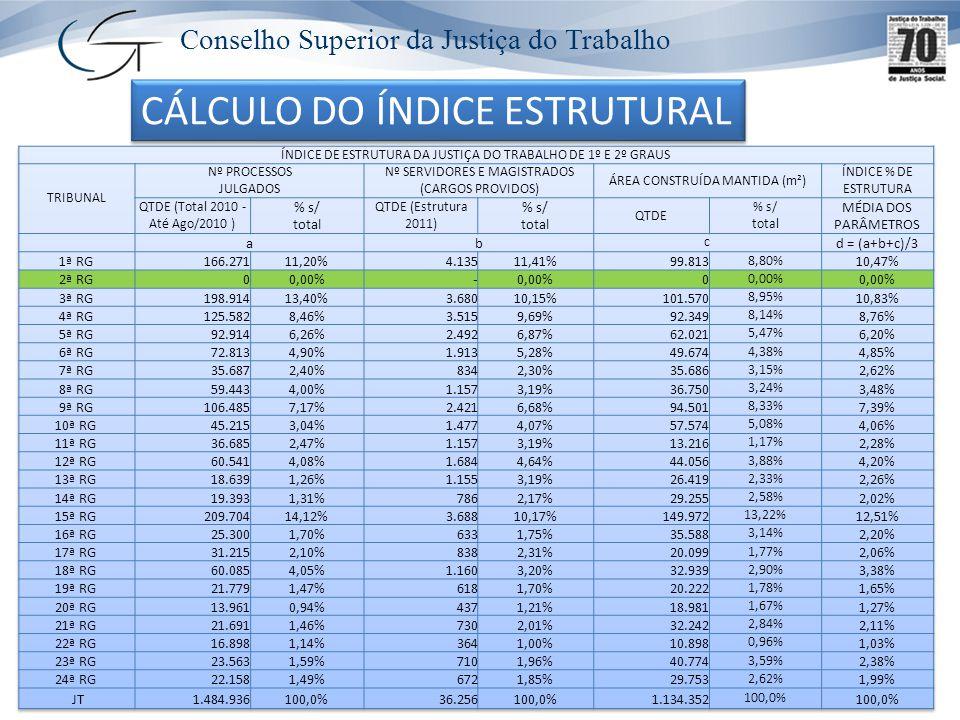 Conselho Superior da Justiça do Trabalho Para o cálculo do índice de estrutura foi apurada a média simples dos percentuais dos parâmetros, conforme demonstra a tabela a seguir: CÁLCULO DO ÍNDICE ESTRUTURAL Índice de Estrutura da Justiça do Trabalho, composto dos seguintes parâmetros: i) Número de processos julgados em 2010; ii) número de servidores e magistrados em atividade no ano de 2010; iii) área construída mantida nos Tribunais Regionais do Trabalho (em m 2 ).