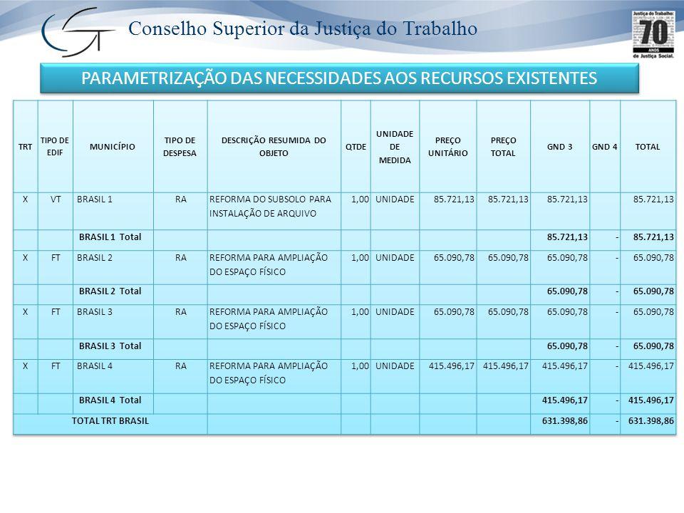 Conselho Superior da Justiça do Trabalho CRITÉRIOS DE PRIORIDADE Edificações Próprias VTs sediadas no Interior Priorizar Reformas (Acessibilidade) META: OBTER PELO MENOS UMA INSTALAÇÃO FÍSICA COMPLETAMENTE MODERNIZADA META: OBTER PELO MENOS UMA INSTALAÇÃO FÍSICA COMPLETAMENTE MODERNIZADA