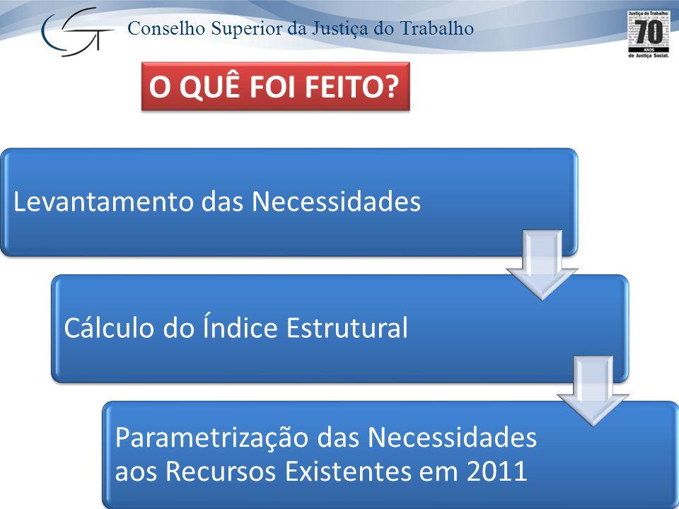 Conselho Superior da Justiça do Trabalho Levantamento das NecessidadesCálculo do Índice Estrutural Parametrização das Necessidades aos Recursos Existentes em 2011 O QUÊ FOI FEITO?