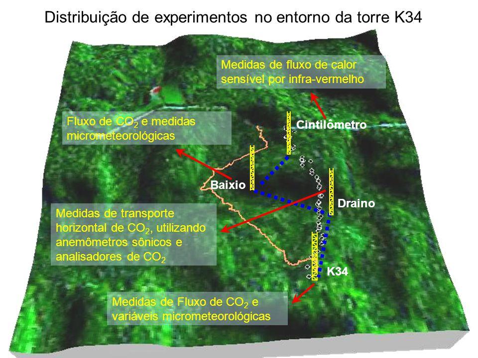 Cintilômetro Medidas de fluxo de calor sensível por infra-vermelho K34 Medidas de Fluxo de CO 2 e variáveis micrometeorológicas Distribuição de experi