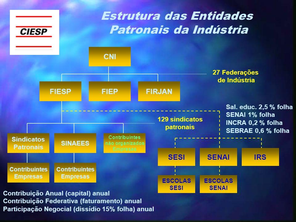 CNI FIESPFIEPFIRJAN Estrutura das Entidades Patronais da Indústria Contribuintes não organizados Empresas Sindicatos Patronais SINAEES Contribuintes Empresas Contribuintes Empresas SESISENAIIRS ESCOLAS SENAI ESCOLAS SESI 27 Federações de Indústria 129 sindicatos patronais Contribuição Anual (capital) anual Contribuição Federativa (faturamento) anual Participação Negocial (dissídio 15% folha) anual Sal.