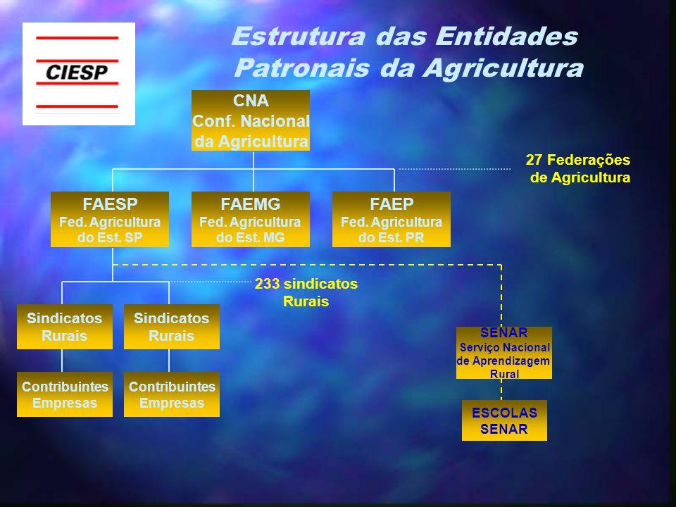 CNA Conf. Nacional da Agricultura FAESP Fed. Agricultura do Est.