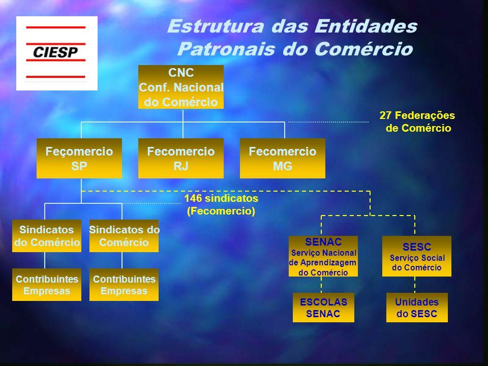 CNC Conf. Nacional do Comércio Feçomercio SP Fecomercio RJ Fecomercio MG Estrutura das Entidades Patronais do Comércio Sindicatos do Comércio Contribu