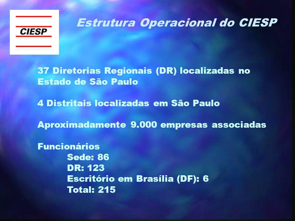 Estrutura Operacional do CIESP 37 Diretorias Regionais (DR) localizadas no Estado de São Paulo 4 Distritais localizadas em São Paulo Aproximadamente 9.000 empresas associadas Funcionários Sede: 86 DR: 123 Escritório em Brasília (DF): 6 Total: 215