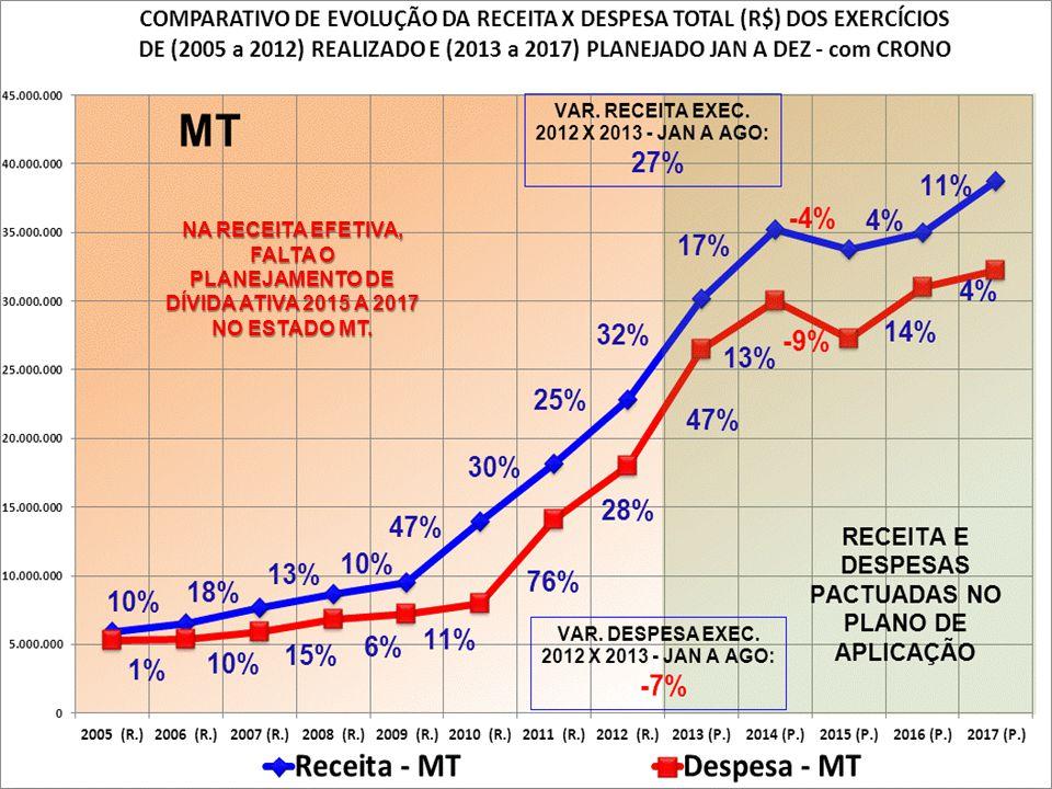 NA RECEITA EFETIVA, FALTA O PLANEJAMENTO DE DÍVIDA ATIVA 2015 A 2017 NO ESTADO MT.