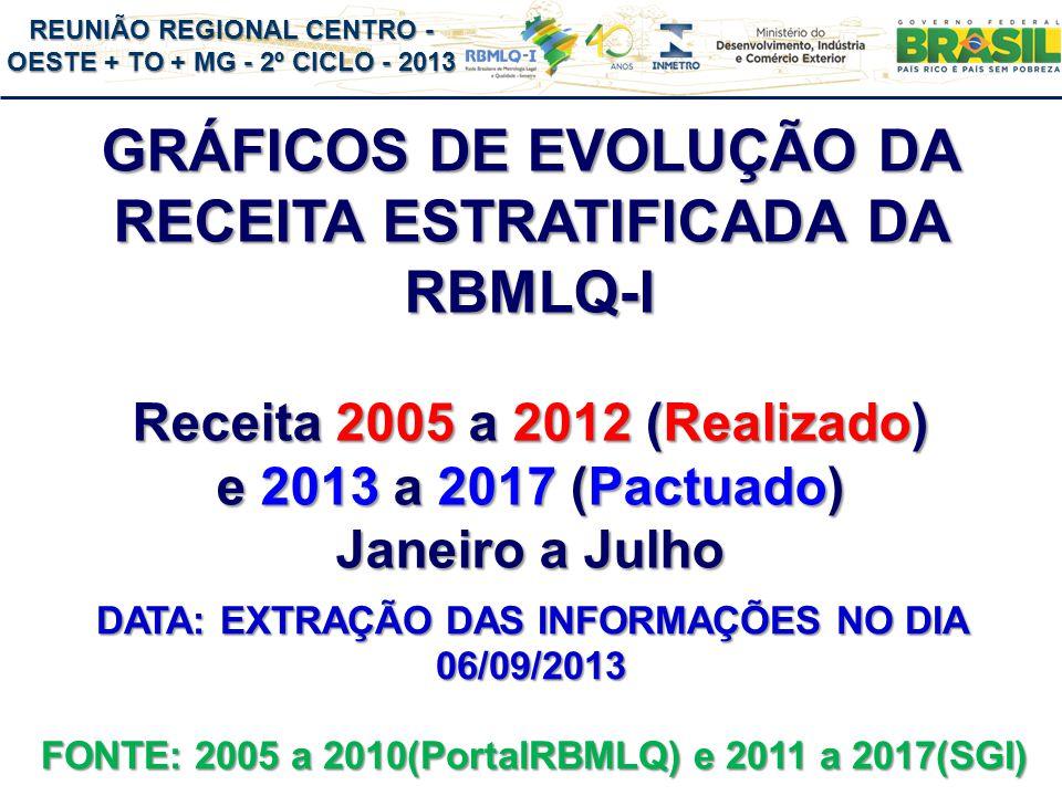 GRÁFICOS DE EVOLUÇÃO DA RECEITA ESTRATIFICADA DA RBMLQ-I Receita 2005 a 2012 (Realizado) e 2013 a 2017 (Pactuado) Janeiro a Julho FONTE: 2005 a 2010(PortalRBMLQ) e 2011 a 2017(SGI) DATA: EXTRAÇÃO DAS INFORMAÇÕES NO DIA 06/09/2013