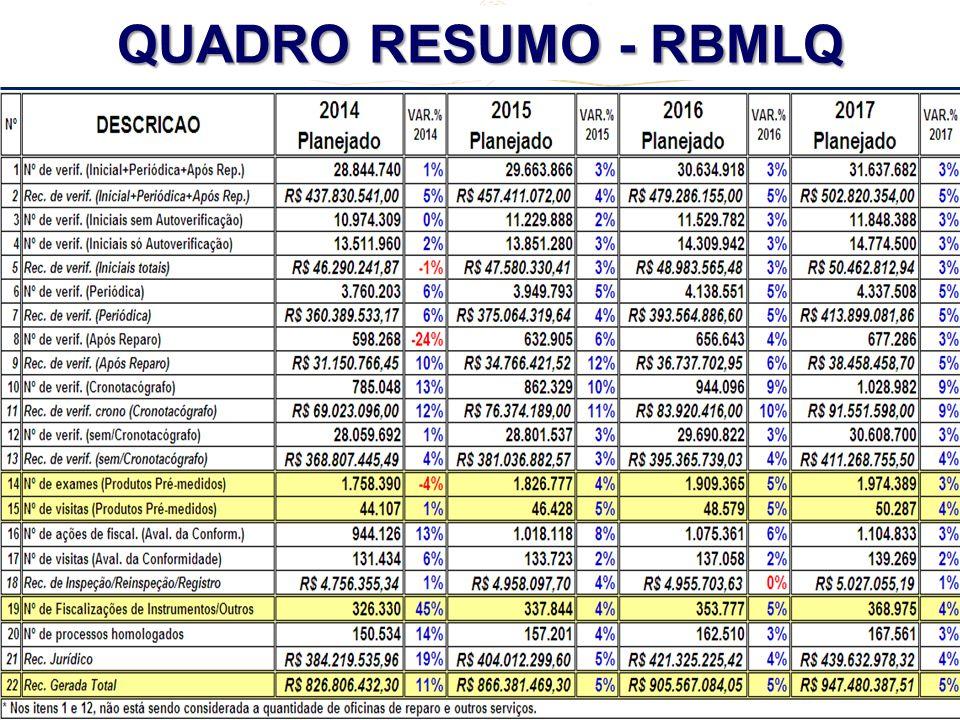 REUNIÃO REGIONAL CENTRO - OESTE + TO + MG - 2º CICLO - 2013 QUADRO RESUMO - RBMLQ